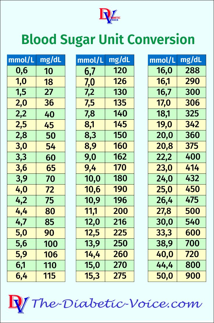 Blood Sugar Unit conversion table